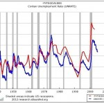 The US deficit as a percentage of GDP (red line) vs. the unemployment rate (blue line).