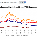 CDS Spreads US.Brazil, Russia, China, Source:  Deutsche Bank Feb. 2013