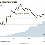 Federal Minimum Wage. Source New York Times. Click To Enlarge.