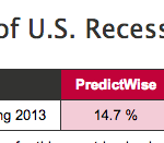 Prediction markets probability of US Recession in 2013. Source: PredictWise. Click To Enlarge.