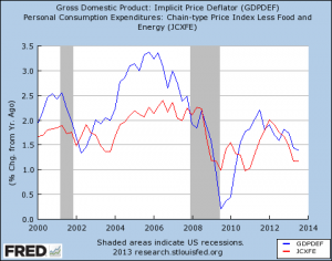 Comparison of the  GDP deflator (unused for policy indication by the Fed  Because it contains  grain and oil prices, which fluctuate a lot, making it an unstable measure that is highly unreliable as an indicator of underlying inflation vs. the consumption deflator excluding food and energy.  Click to enlarge.