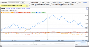 TAN vs SPX and VXZ