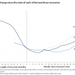 Jobs fell much further and faster during the Great Recession than in the previous 2 (marked by the lines to the left of the zero point on the x-axis) yet job growth in the current recovery is similar to job growth by this point in the previous 2 recoveries. (Click To Enlarge)