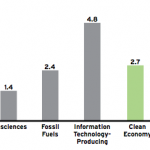 The Clean Economy Compared with Other Sectors of the U.S. Economy