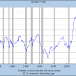 Corporate Profits as a share GDP. Grey bars indicate recessions. Source: St. Louis Fed.