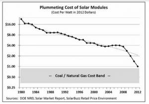 Solar Module Costs Q1 2014